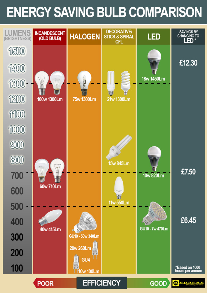 Watts And Lumens Old And New  plicated Or Simplified moreover Equivalence Chart additionally What Is Colour Rendering additionally Light Bulbs Buying Guide also Light Bulb Wattage Chart. on cfl lumens chart