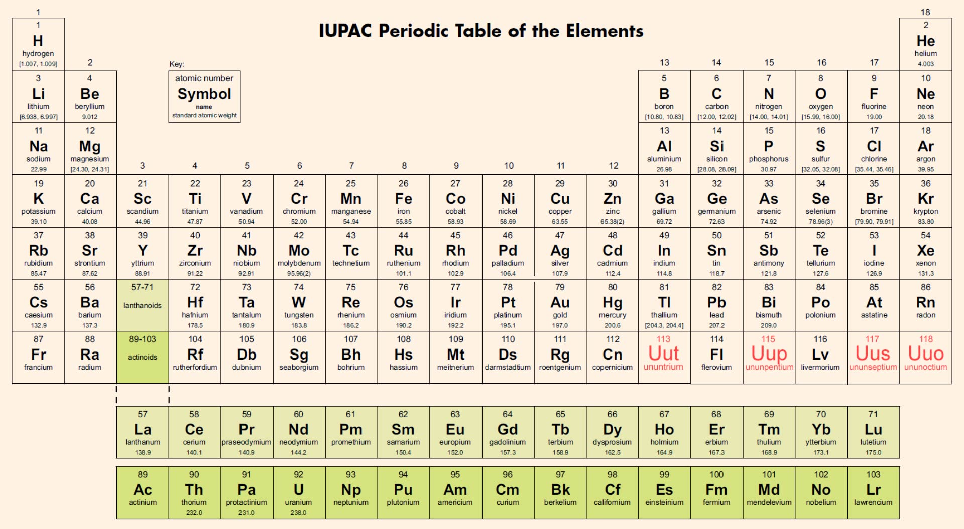Periodic table helpful colin for 105 periodic table